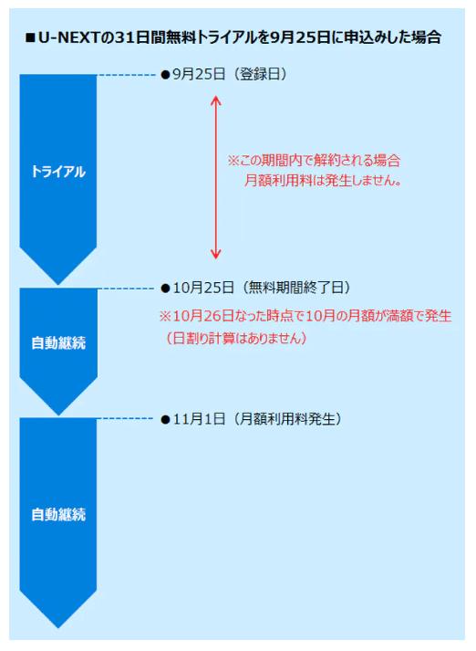 U-NEXTの無料体験期間と料金体系の説明
