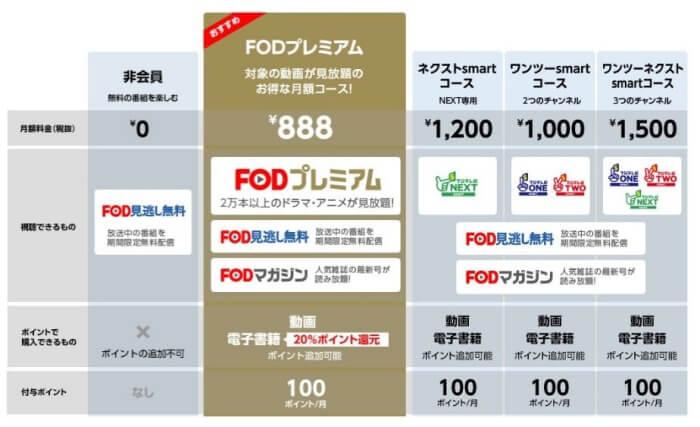 FODプレミアムの月額コース料金体系
